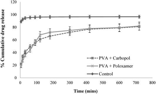 Poly(lactic-co-glycolic acid) based double emulsion